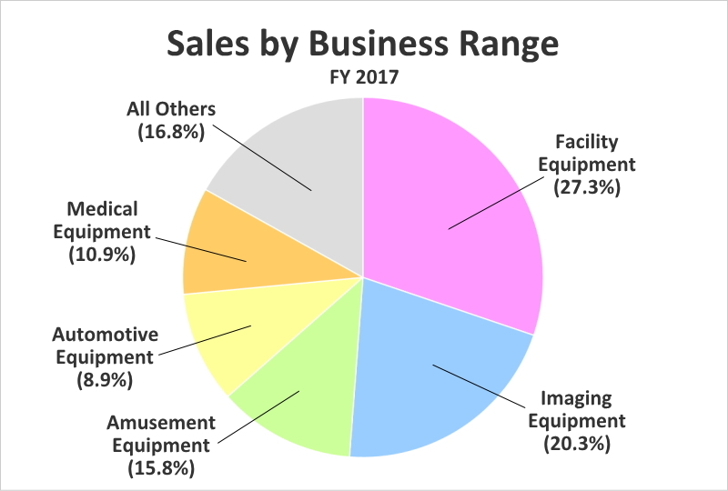 Sales by business range (FY2017)